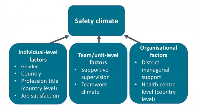 Diagram showing how various factors contrinute to the safety climate