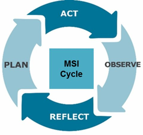 The management strengthening intervention is which employs an action research cycle