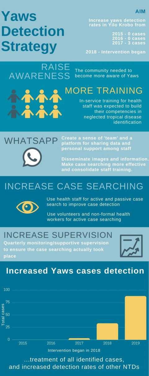 An infographic showing a yaws case detection case study