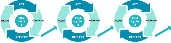 Ongoing MSI cycles will help DHMTs to better address workforce performance problems